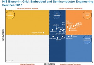 HfS Blueprint Grid_Embedded and Semiconductor Engineering Services 2017