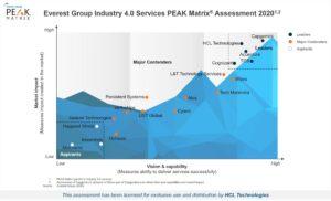 Everest Group PEAK Matrix® for Industry 4.0 Service Providers 2020