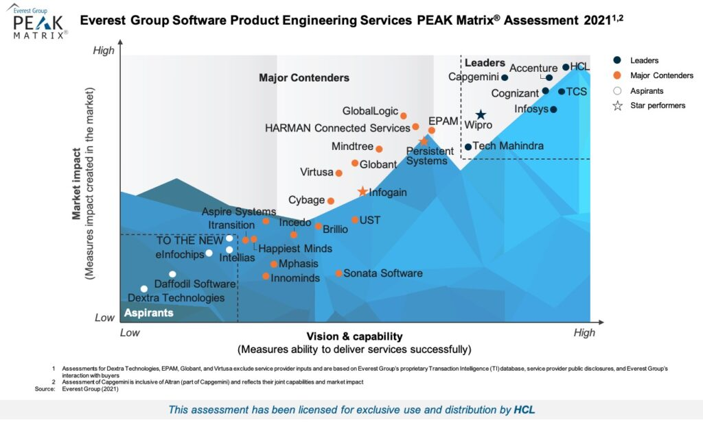 Everest Group's Software Product Engineering Services PEAK Matrix™ Assessment 2021
