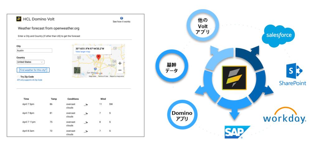 各種他社サービスや Domino / Volt アプリと連携が可能
